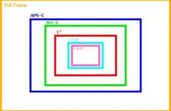 Camera_sensor_size